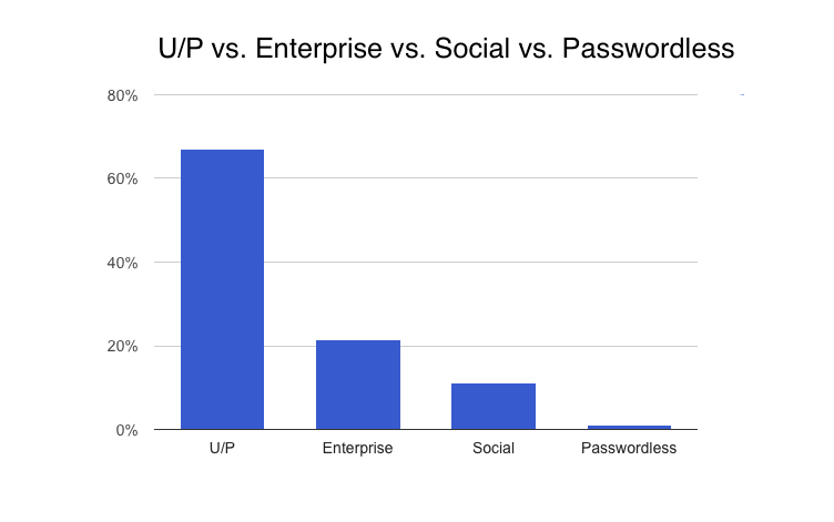 Username & Password vs Enterprise vs Social vs Passwordless