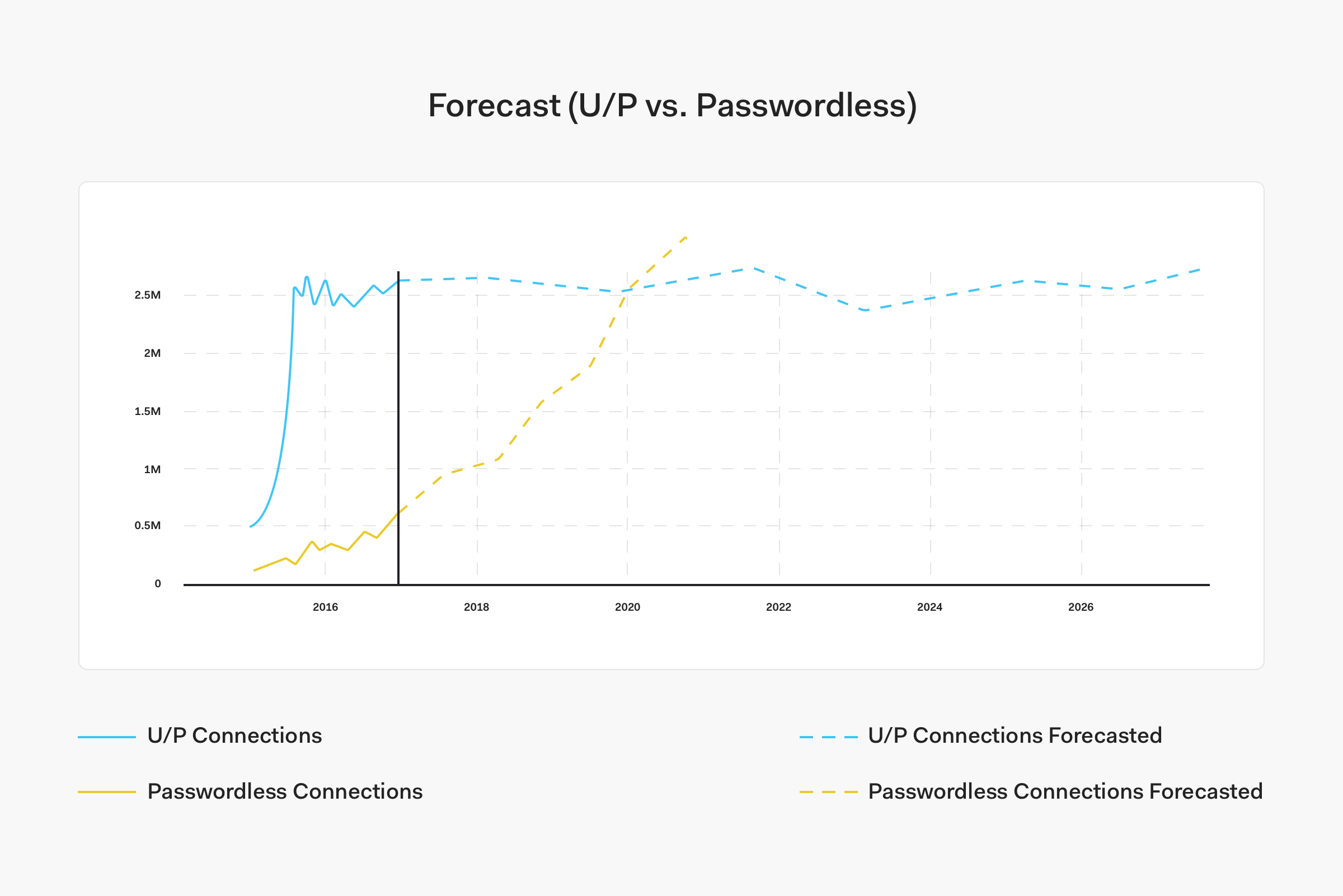 Forecast (U/P vs Passwordless