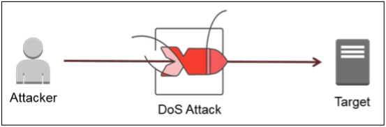 How DoS attacks work