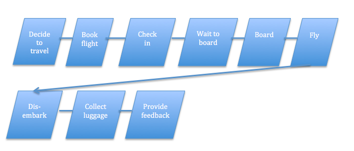 Customer flow and journey map in air travel experiences