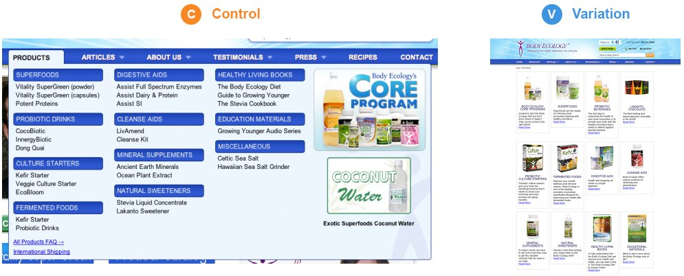 Body Ecology A/B testing in the home page