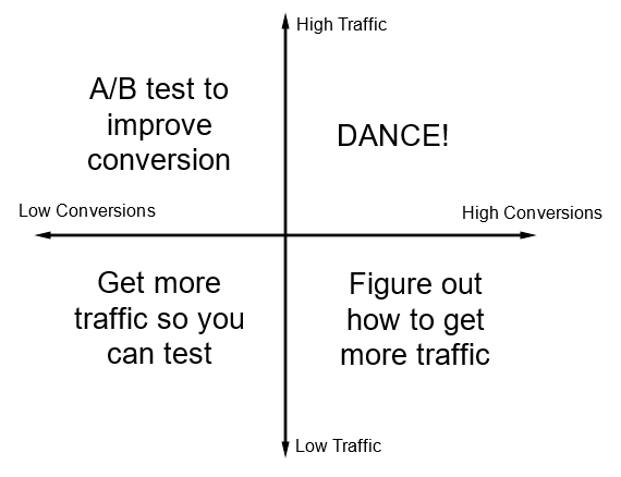 Conversion-Traffic graphic