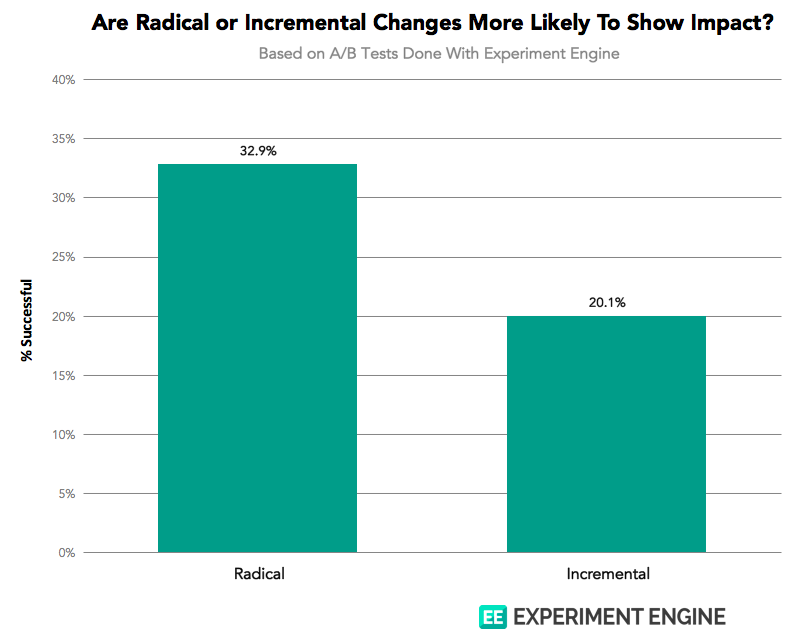 Radical vs Incremental changes