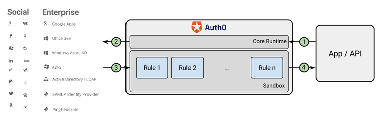 Rules (https://auth0.com/blog/5-ways-to-make-your-app-more-secure-in-less-than-20-minutes/) are snippets of JavaScript code, which run as part of a customized login process on Auth0 servers