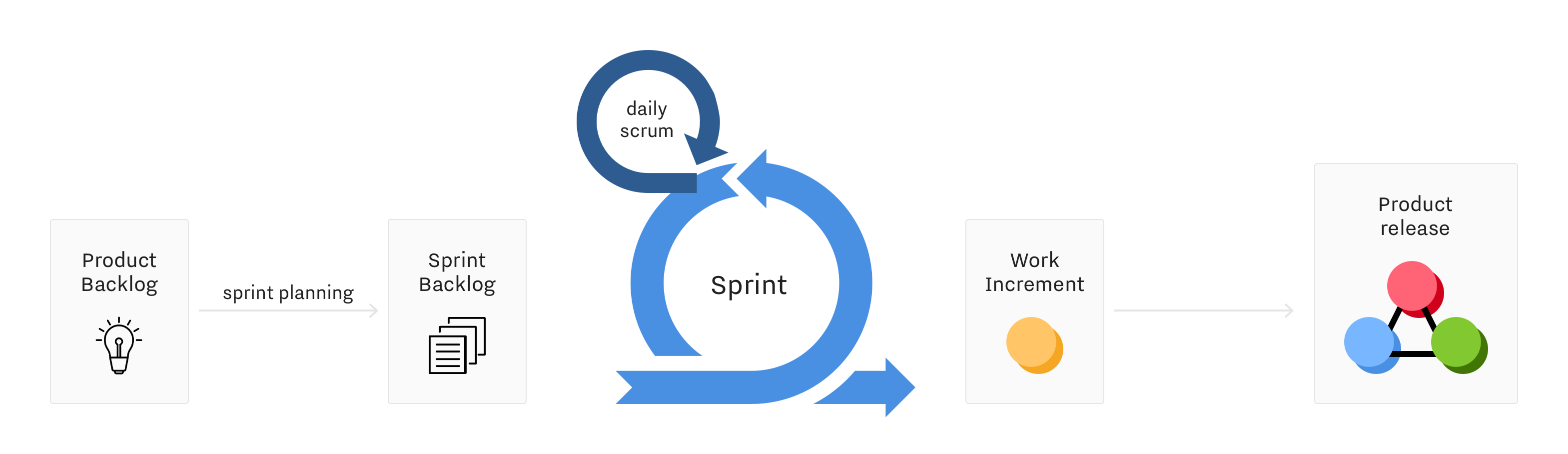 Agile Scrum Methodology