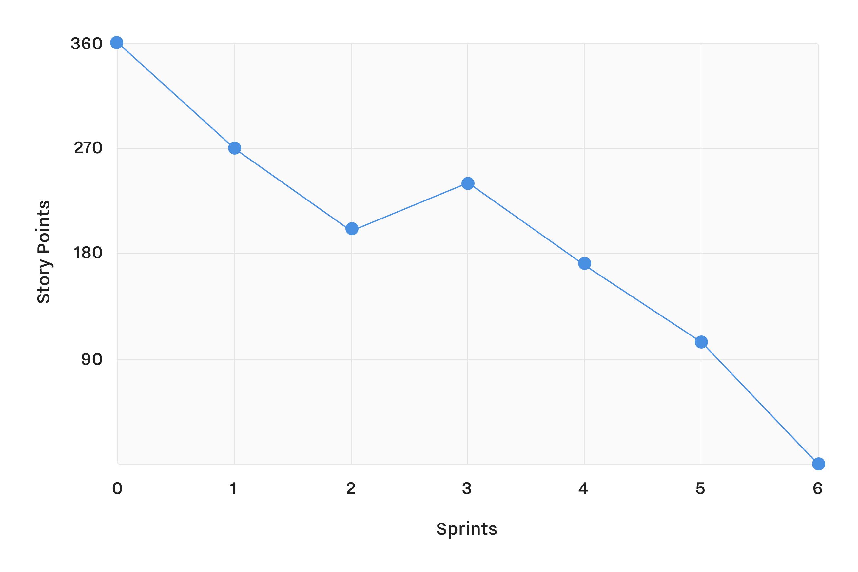 Release Burndown Chart