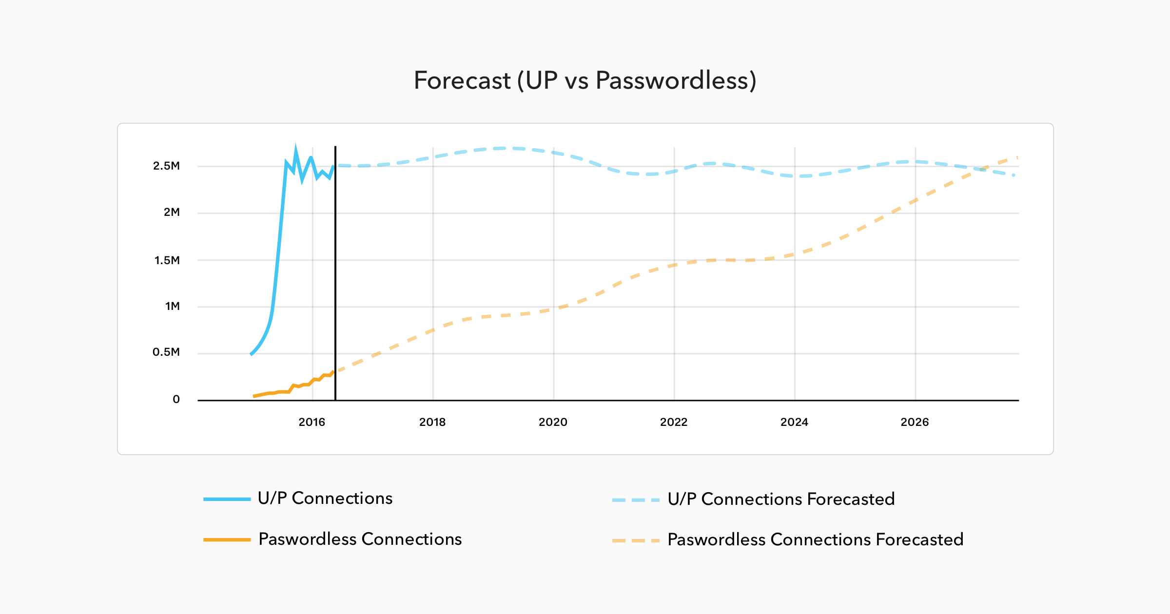 Forecast: User/Password Connections vs Passwordless Connections