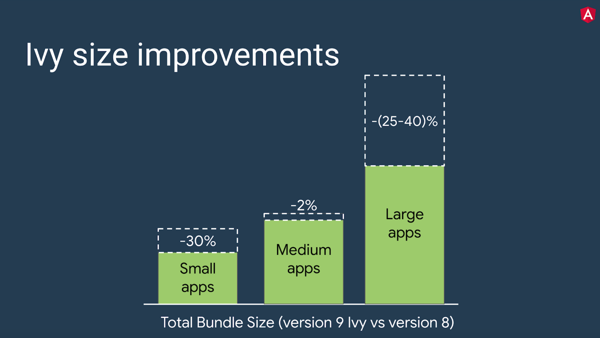 Graph showing how Ivy improves app size