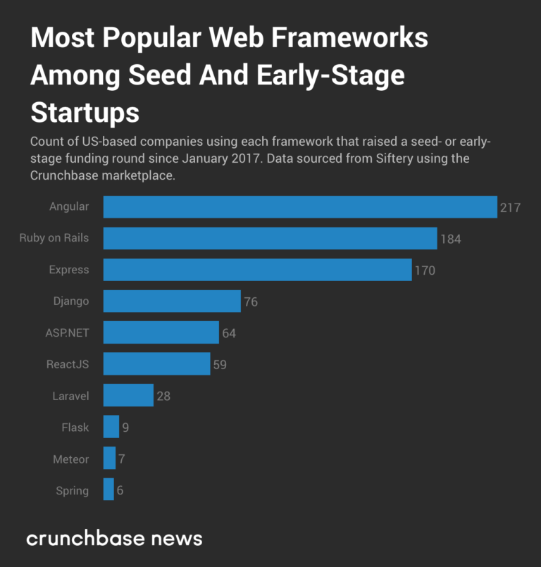 Crunchbase chart showing Angular adoption by startups.