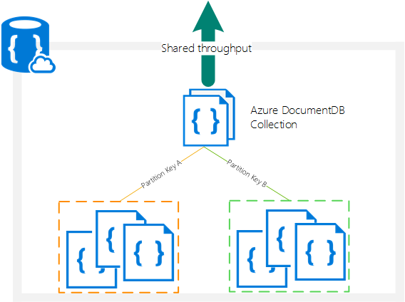 DocumentDB Partitioned collections
