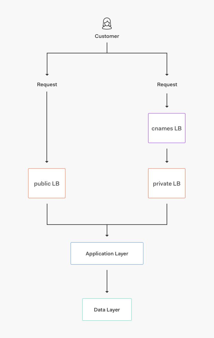 Auth0.com core service architecture