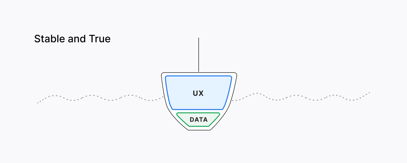 User experience is stable and true with the minimal amount of data