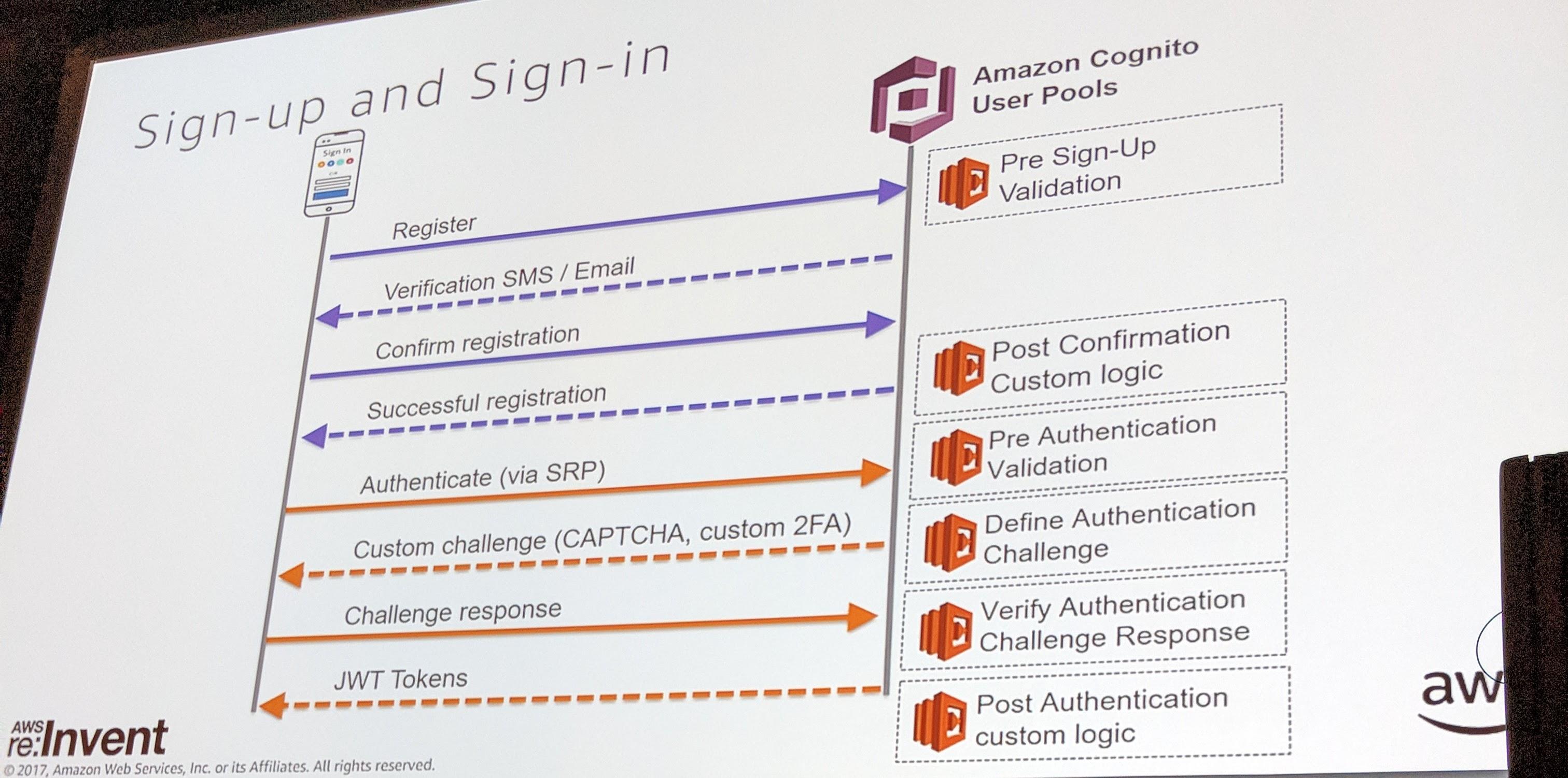 AWS Cognito Process