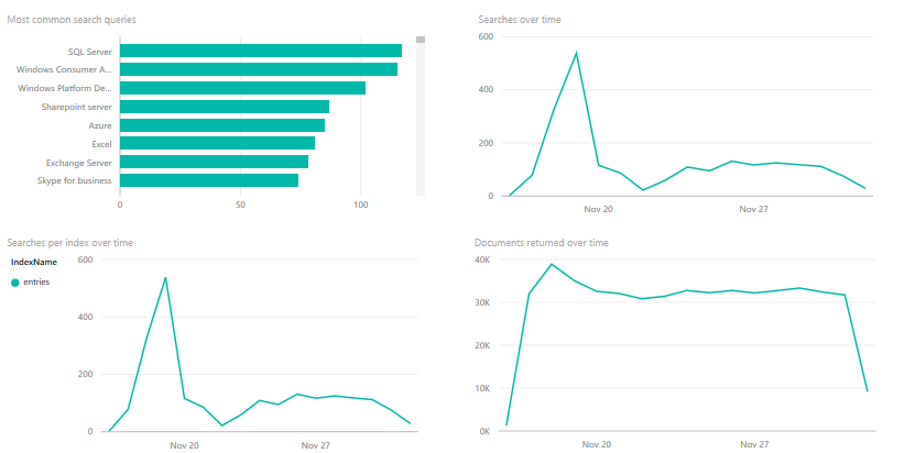 PowerBI graphs