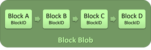 Block Blobs Structure on Azure Storage