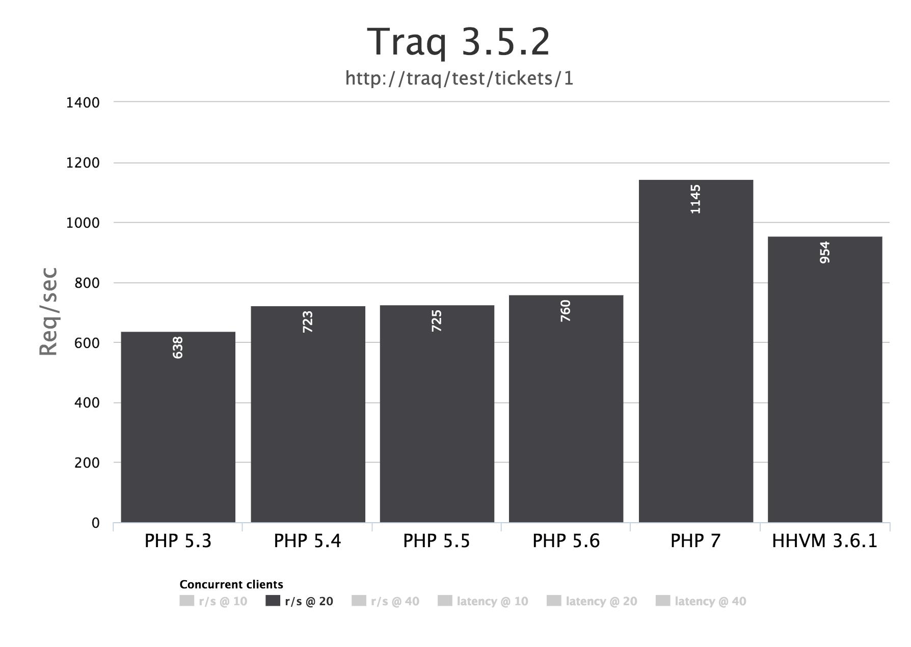 Traq 3.5.2
