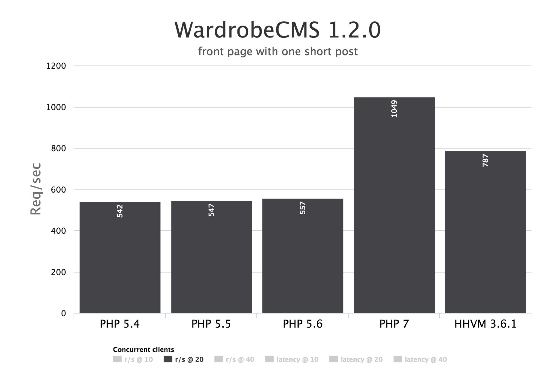 Wardrobe CMS 1.2.0