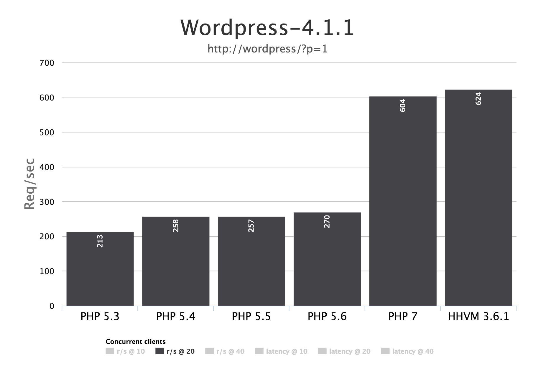 Wordpress 4.1.1