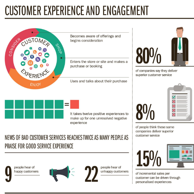 Customer experience and engagement