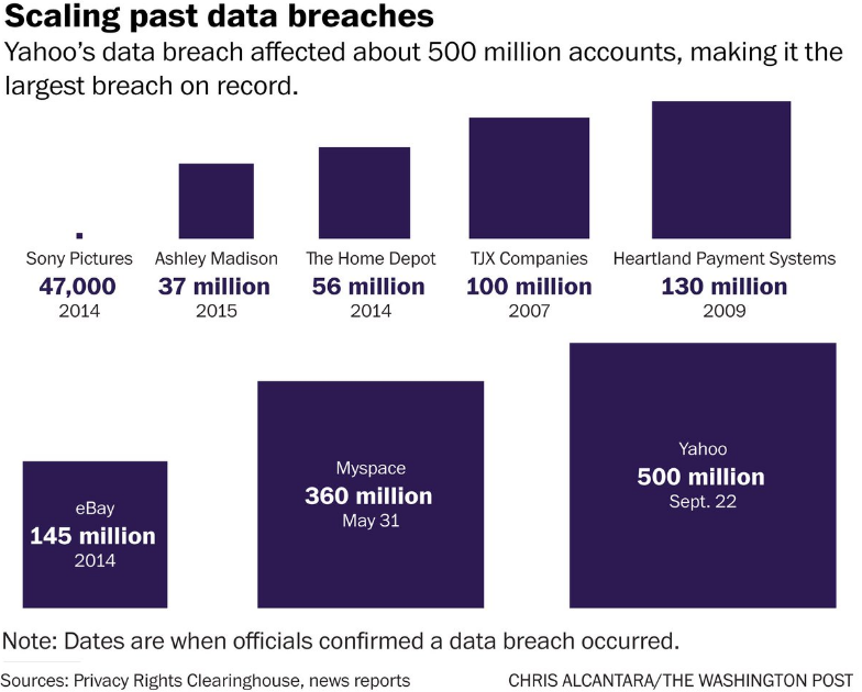 Scaling past data breaches