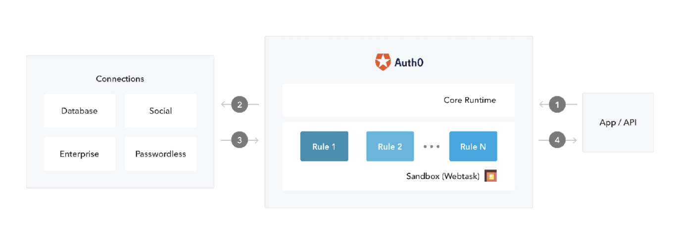 Auth0 User Management System graphic