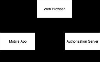 External Login Screen