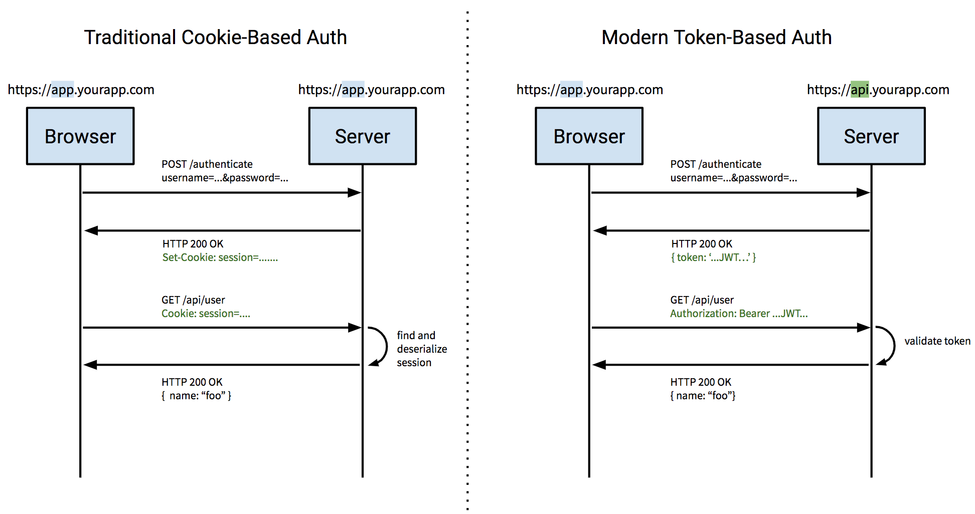Traditional cookied-based authentication vs modern token-based authentication.