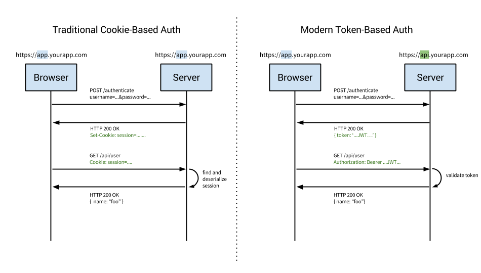 Cookie vs Token-Based Authentication
