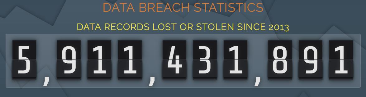 Data breaches statistics