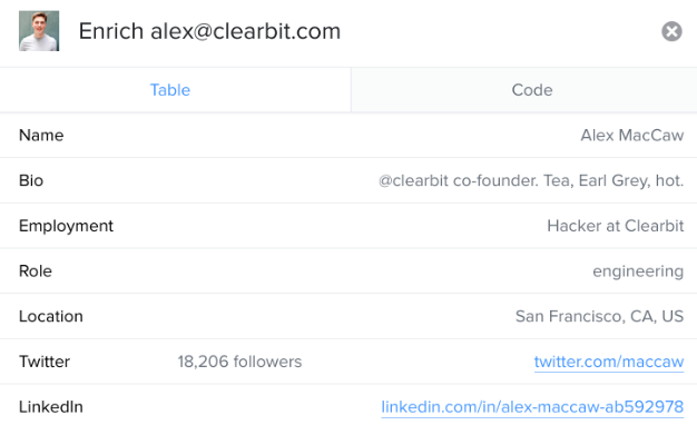 Clearbit bio data driven marketing
