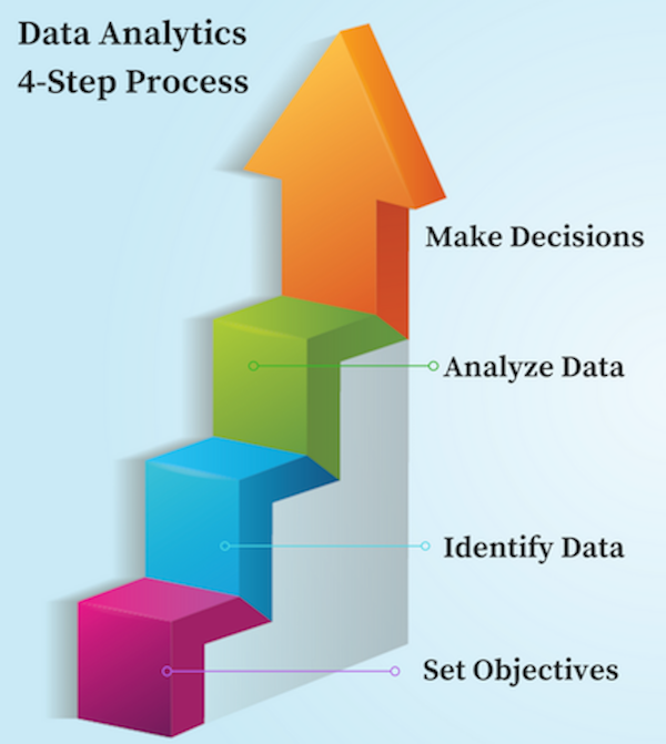 Data Analytics - Four Step Process