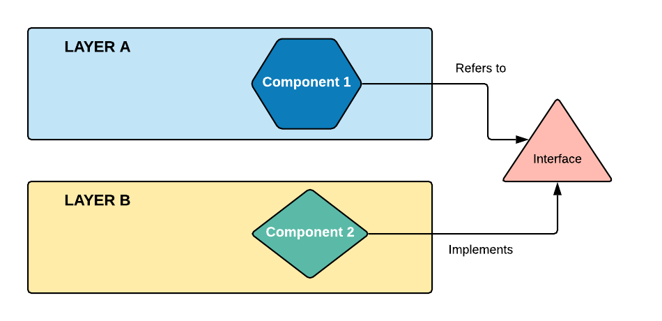 Dependency Inversion Principle Diagram