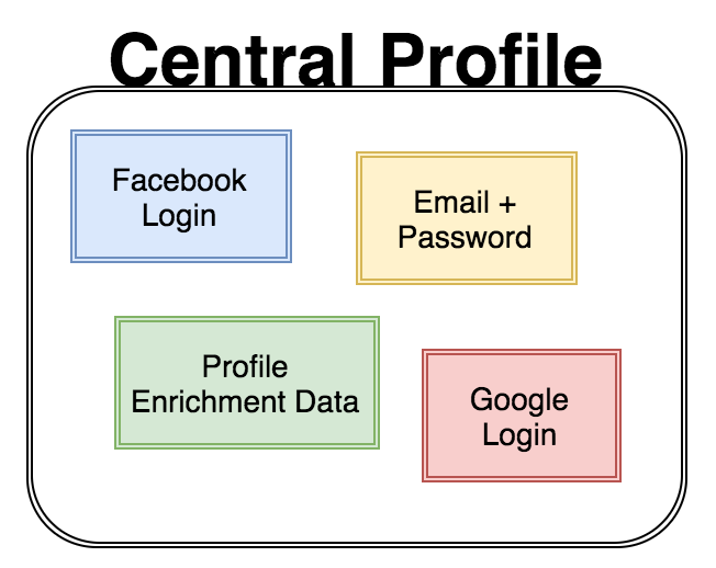 A central profile set is created by integrating different login options