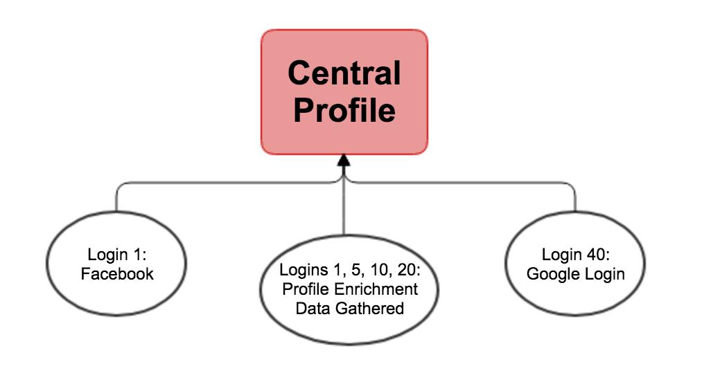 Central Profile