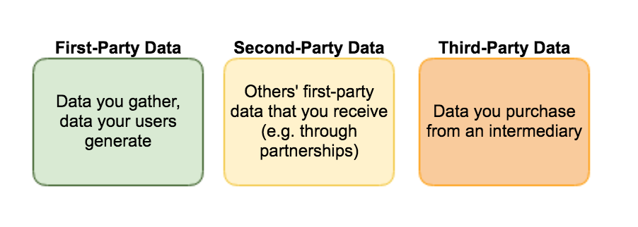 First-party, Second-party, Third-party data