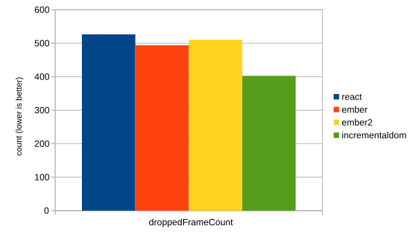 Dropped frame counts