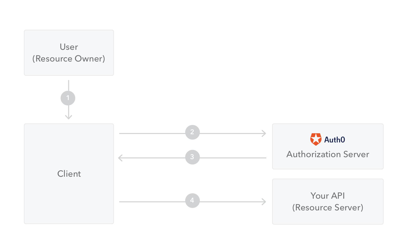 Resource Owner Password Grant flow