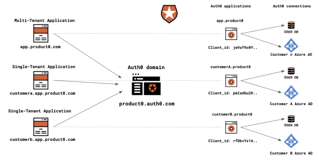 Auth0 architecture diagram