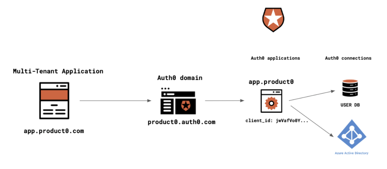 Auth0 architecture to support the Product0 multi-tenant app