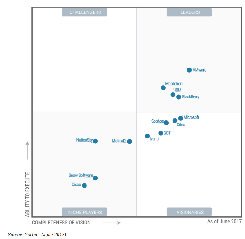 https://cdn.auth0.com/blog/emm/gartner-quadrant-report.png