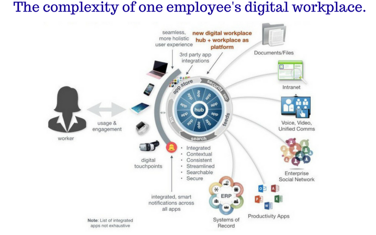 The complexity of one employee's digital workspace
