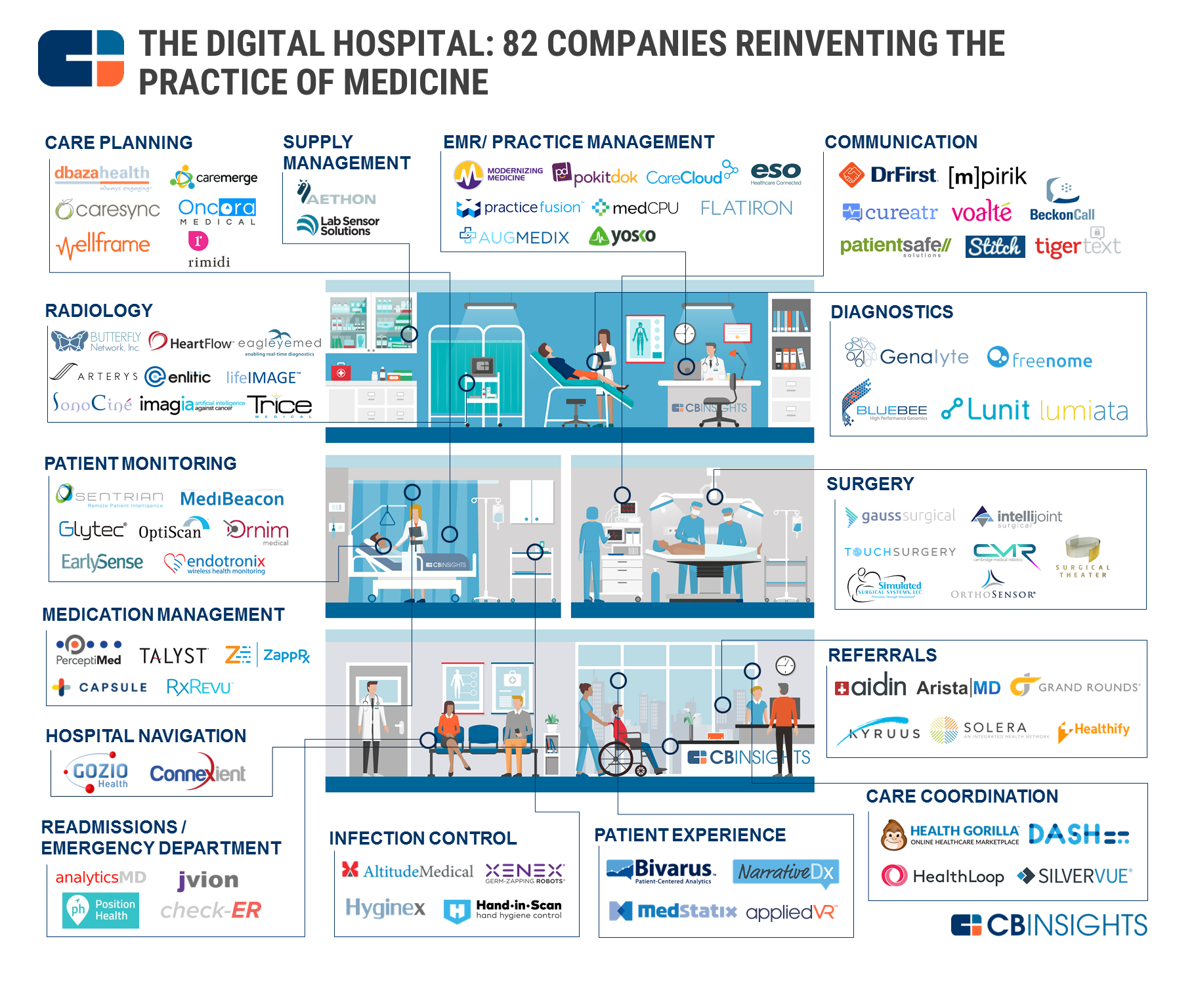 Companies reinventing the practice of medicine
