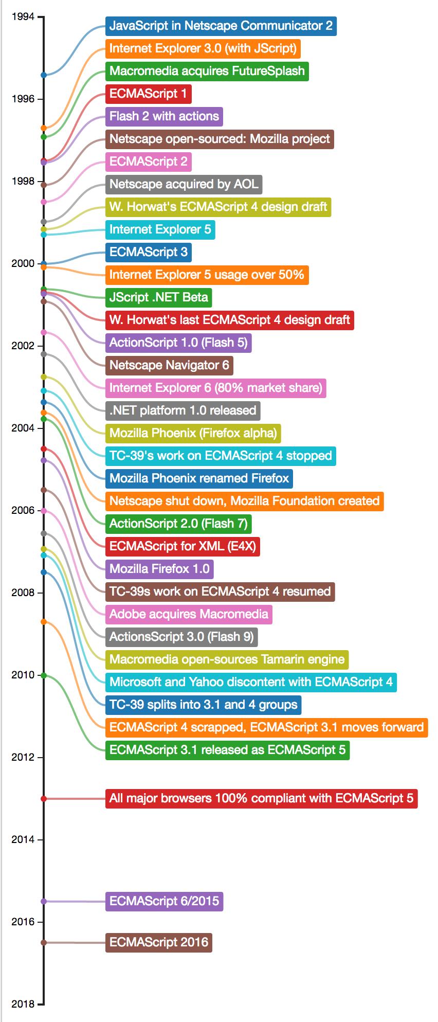 ECMAScript history timeline
