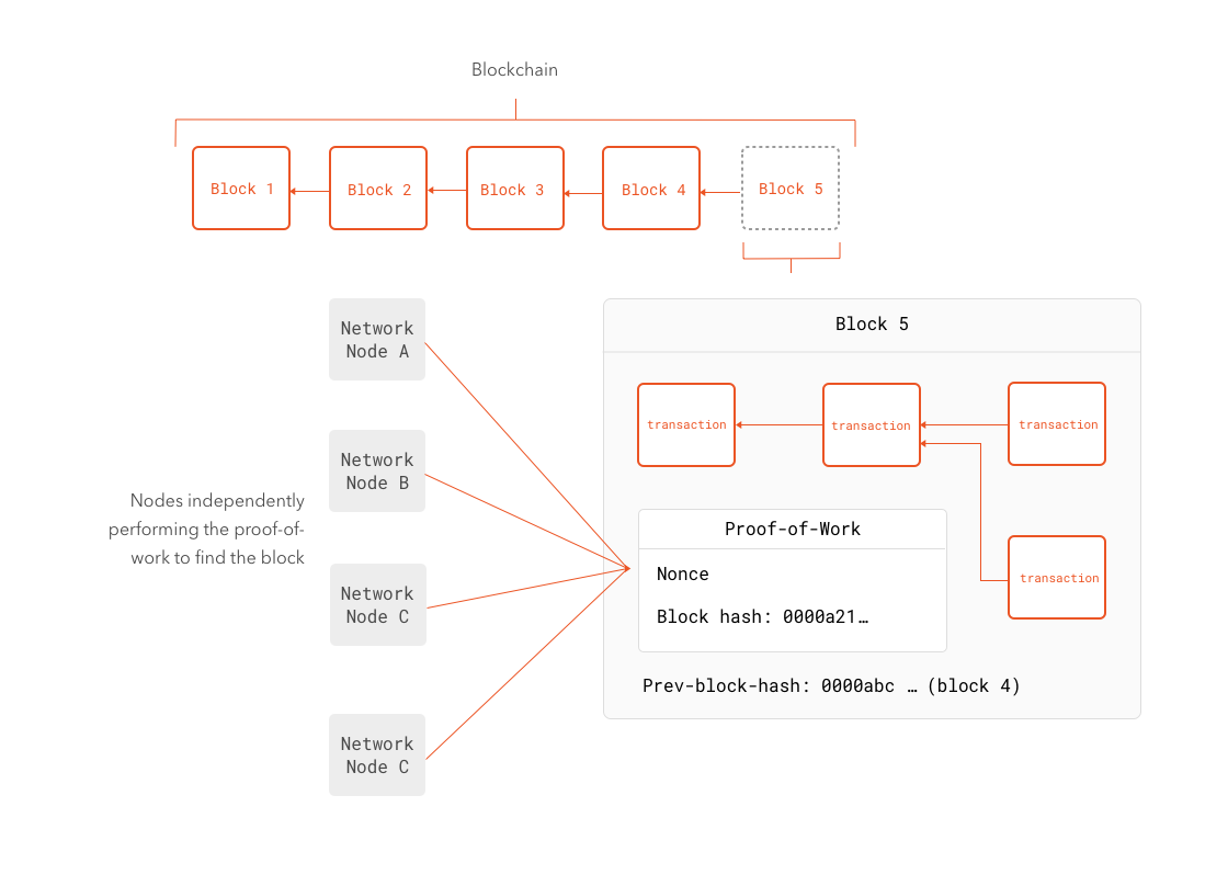An Introduction to Ethereum and Smart Contracts: Bitcoin & The