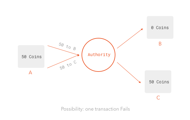 Double-spending using a central authority