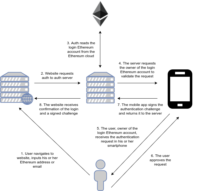 Whenever A User Who Has Already Registered Wants To Use His Or Her Ethereum Account Login Third Party Website He She Follows This Process