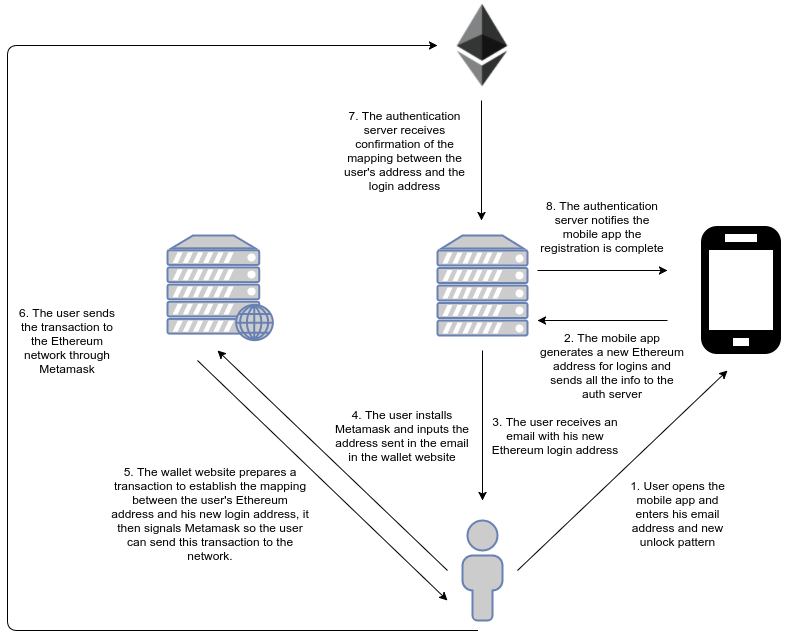 an introduction to ethereum and smart contracts an how dsl works diagram