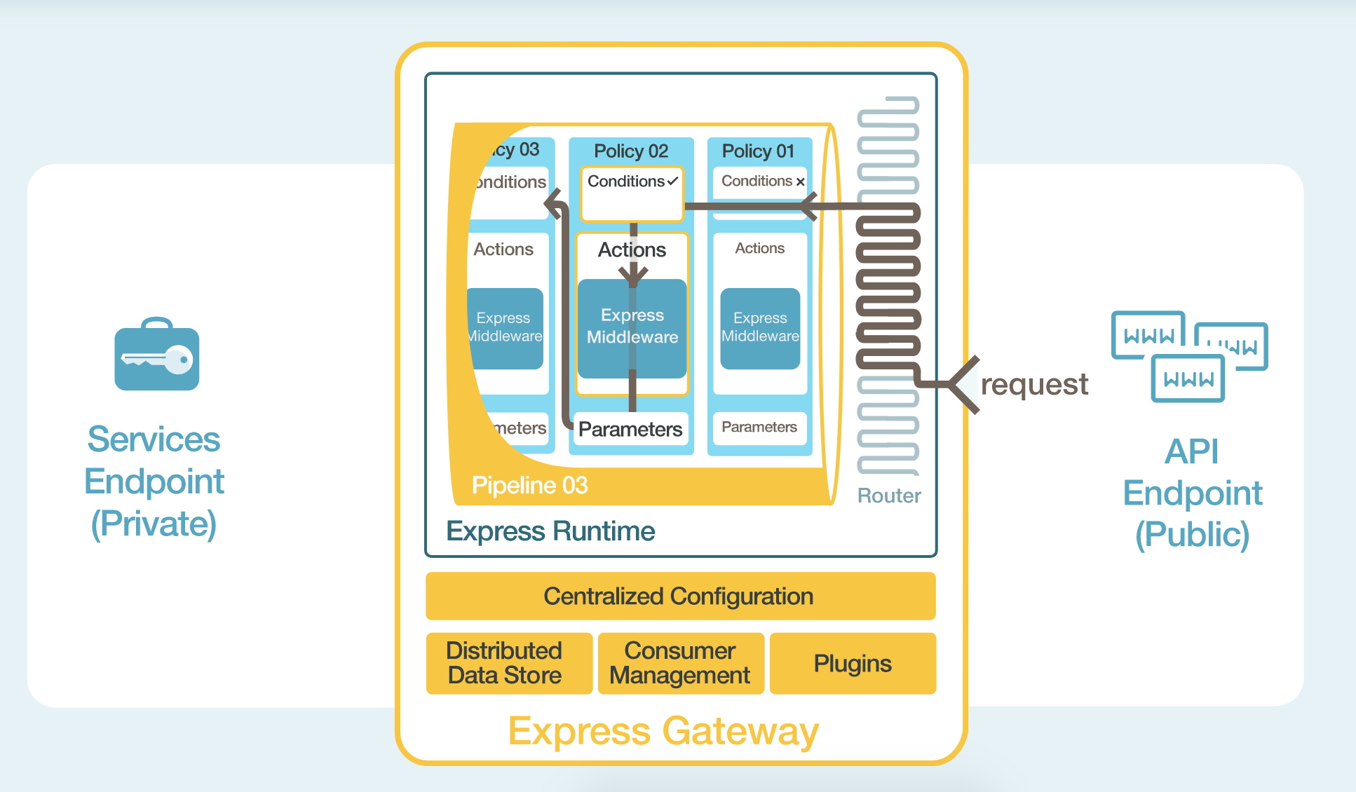 Express Gateway Diagram