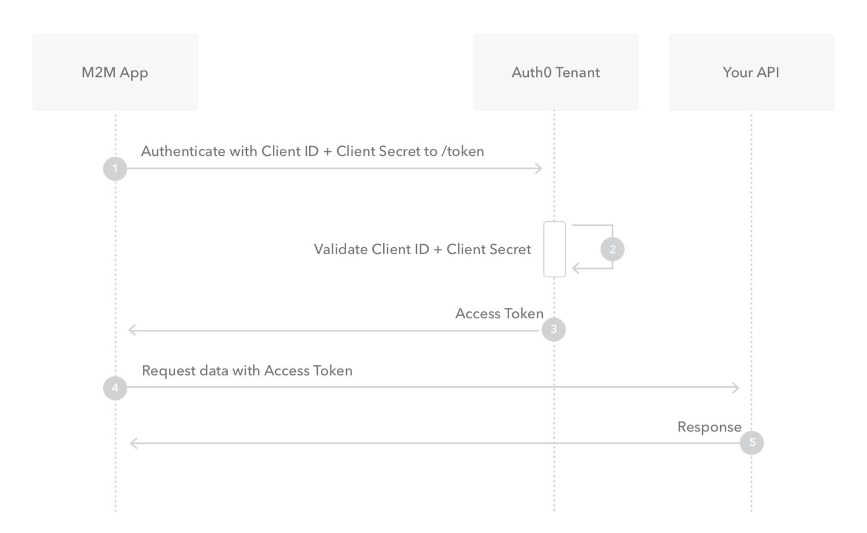 Machine to machine client credentials grant