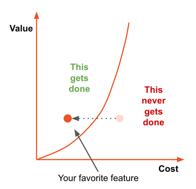 Cost Value of implementing a feature improved